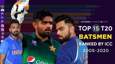 Photo of Top 15 T20I Batsmen by ICC Rankings (2004 – 2020) – Graphical Presentation