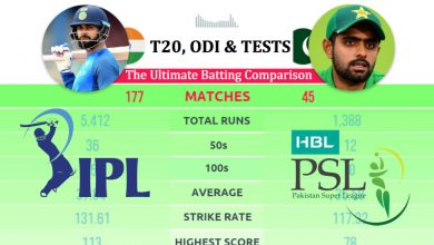 Photo of Virat Kohli vs Babar Azam – The Ultimate Batting Comparison in IPL/PSL, T20, ODI & Test Cricket