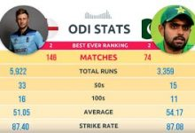 Photo of Babar Azam vs Joe Root – The Ultimate Batting Comparison in IPL/PSL, T20, ODI & Test Cricket