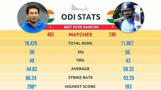 Photo of Virat Kohli vs Sachin Tendulkar – The Ultimate Batting Comparison in ODI, T20, Test & IPL Matches
